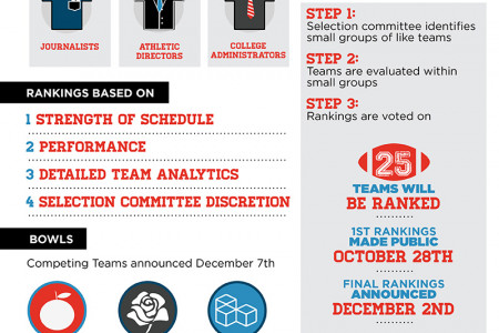 Understanding the New College Football Ranking System Infographic