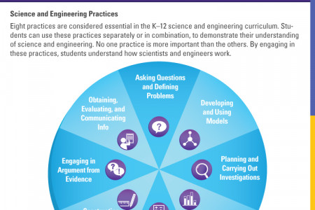 Understanding the Next Generation Science Standards   TCI Infographic