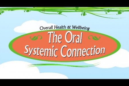 Understanding the Oral Systemic Connection Infographic