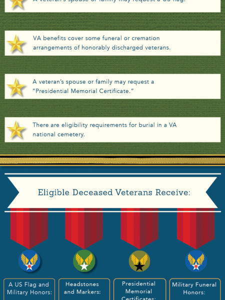 Understanding US Veteran and Survivor End-of-Life Benefits Infographic