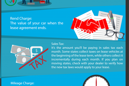 Understanding Your Auto Lease Payment Infographic