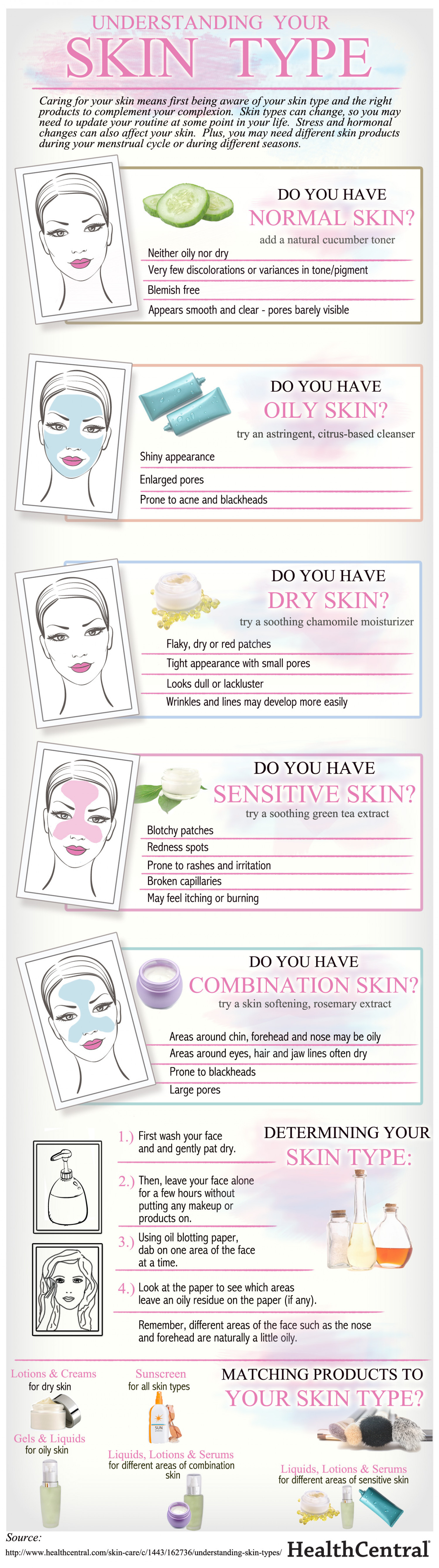 Understanding Your Skin Type Infographic