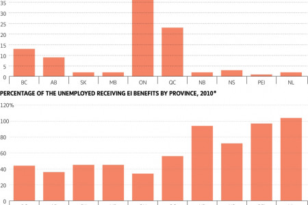 Unemployed Canadians, by province Infographic