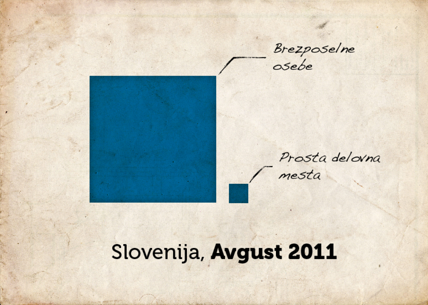unemployed slovenia Infographic