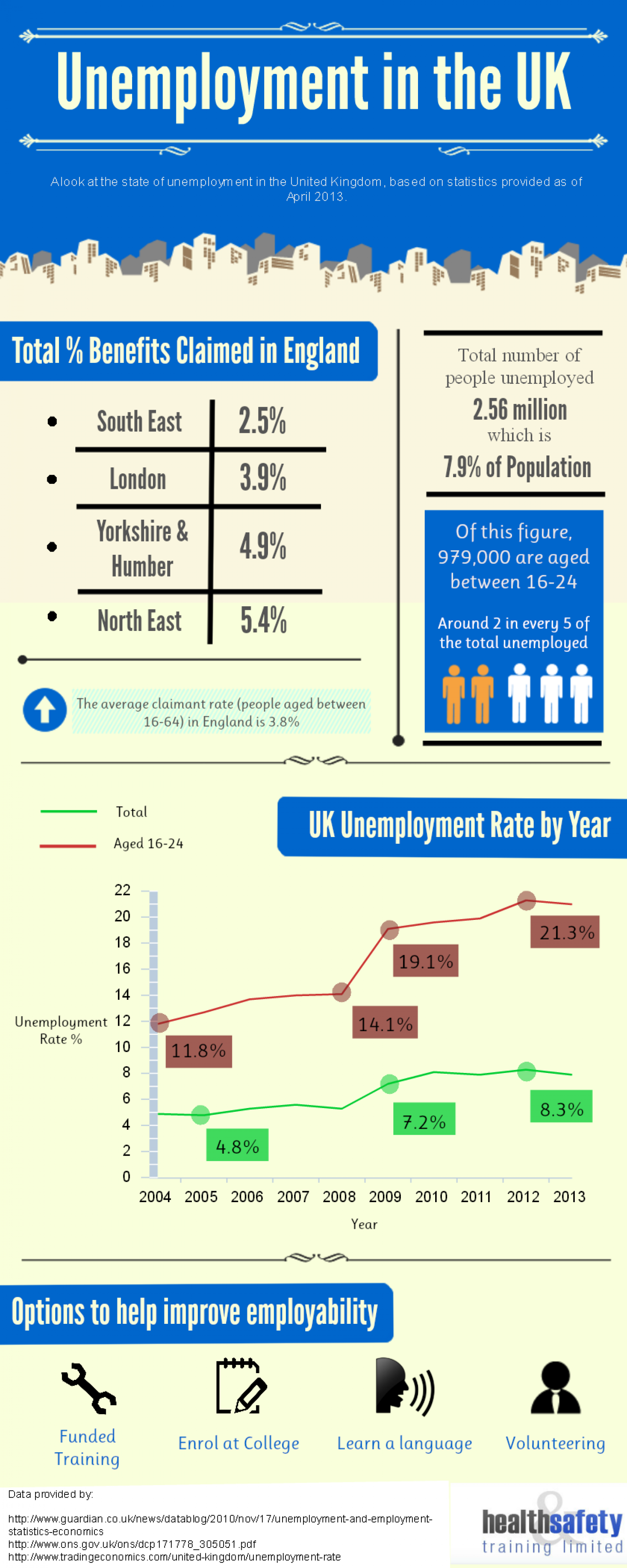 Unemployment in the UK Infographic