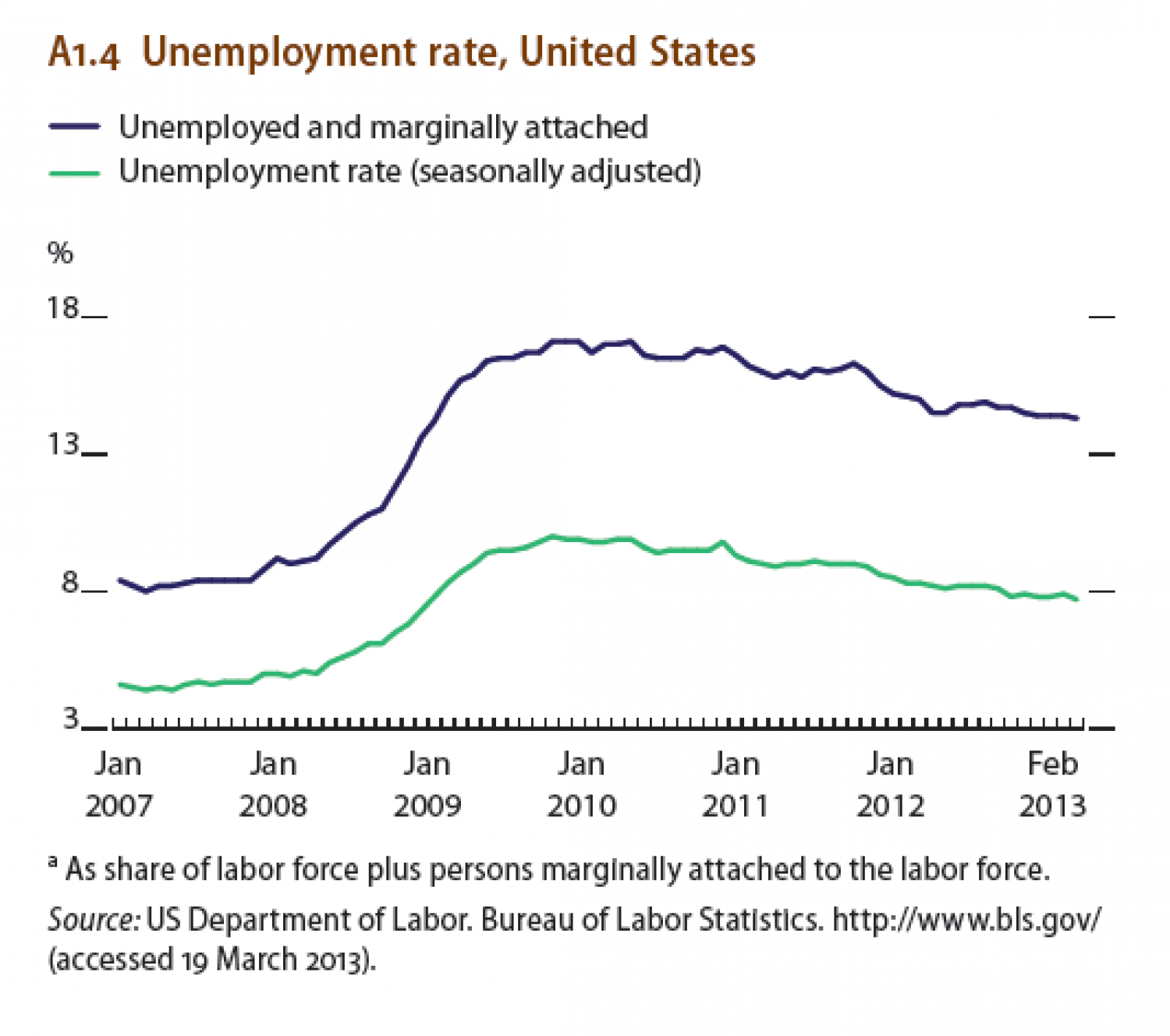 unemployment essays united states Unemployment in america essays as the united states economy is slowly  recovering, many jobs are still being lost daily as many more are also created.
