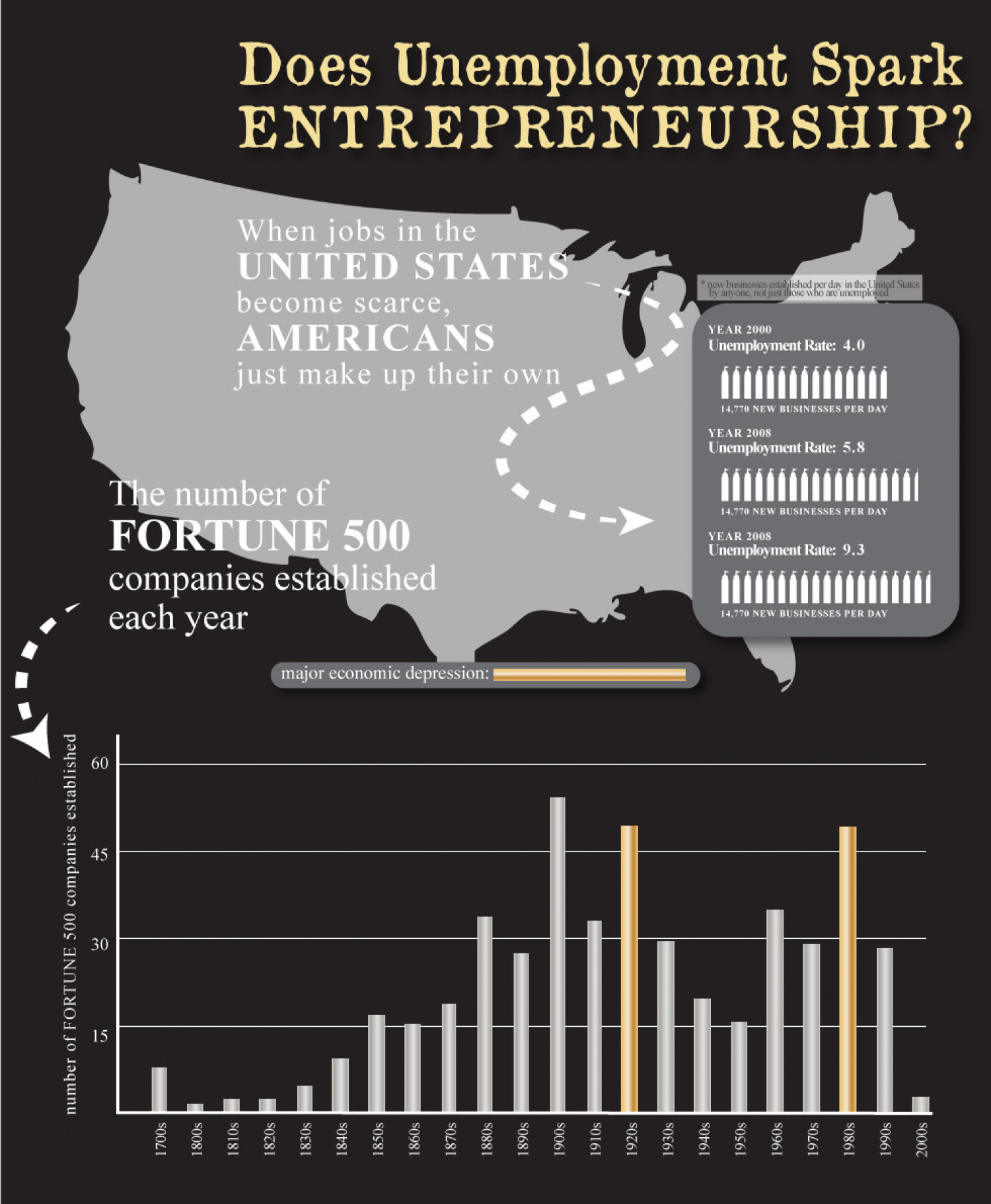 Unemployment Sparks Entrepreneurship Infographic