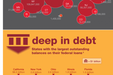 Unemployment trust fund loans Infographic