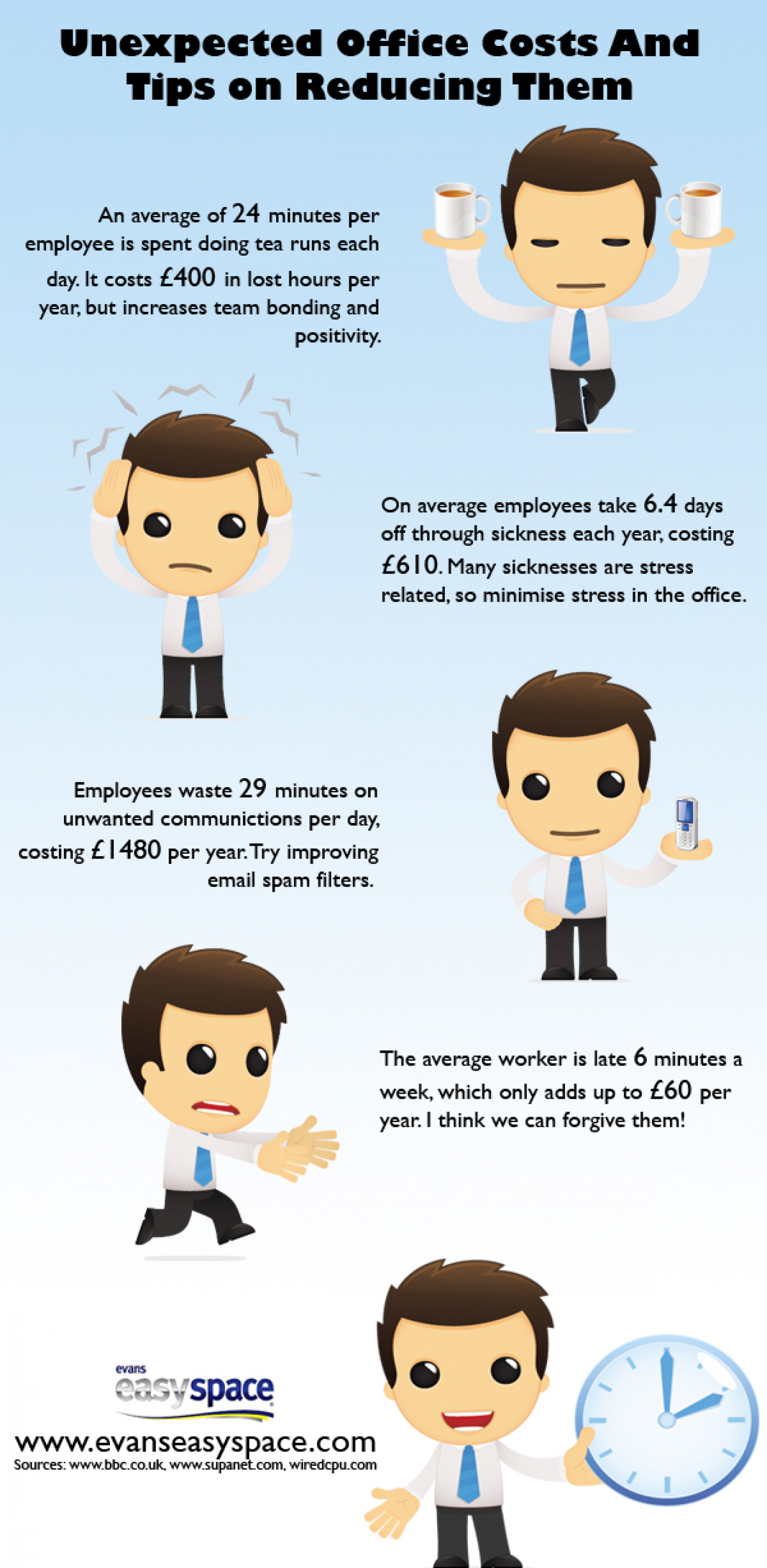 Unexpected Office Costs Infographic