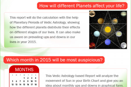 Unfold the Mysteries of 2015 with Prediction 2015 Infographic