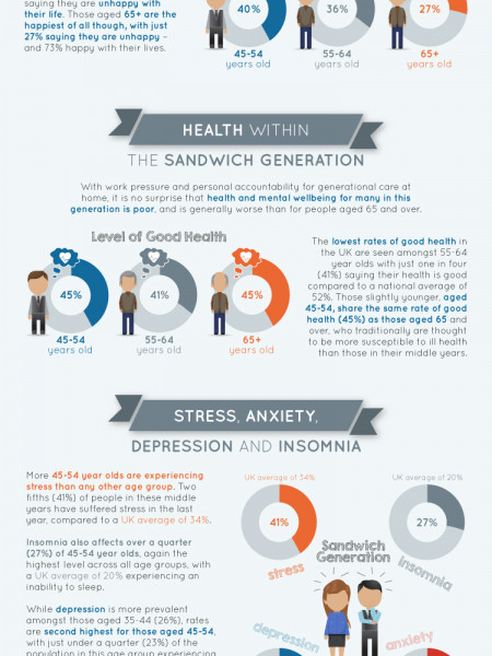 Unhapiness, Stress and Poor Health Hit Sandwich Generation Hardest Infographic