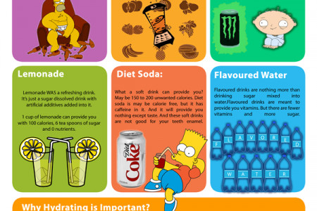 Unhealthy Concoctions 2013 Infographic