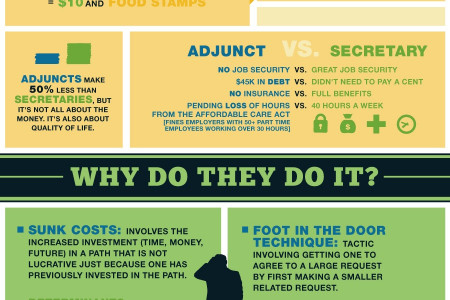 Un-Hired Ed, The Growing Adjunct Crisis Infographic