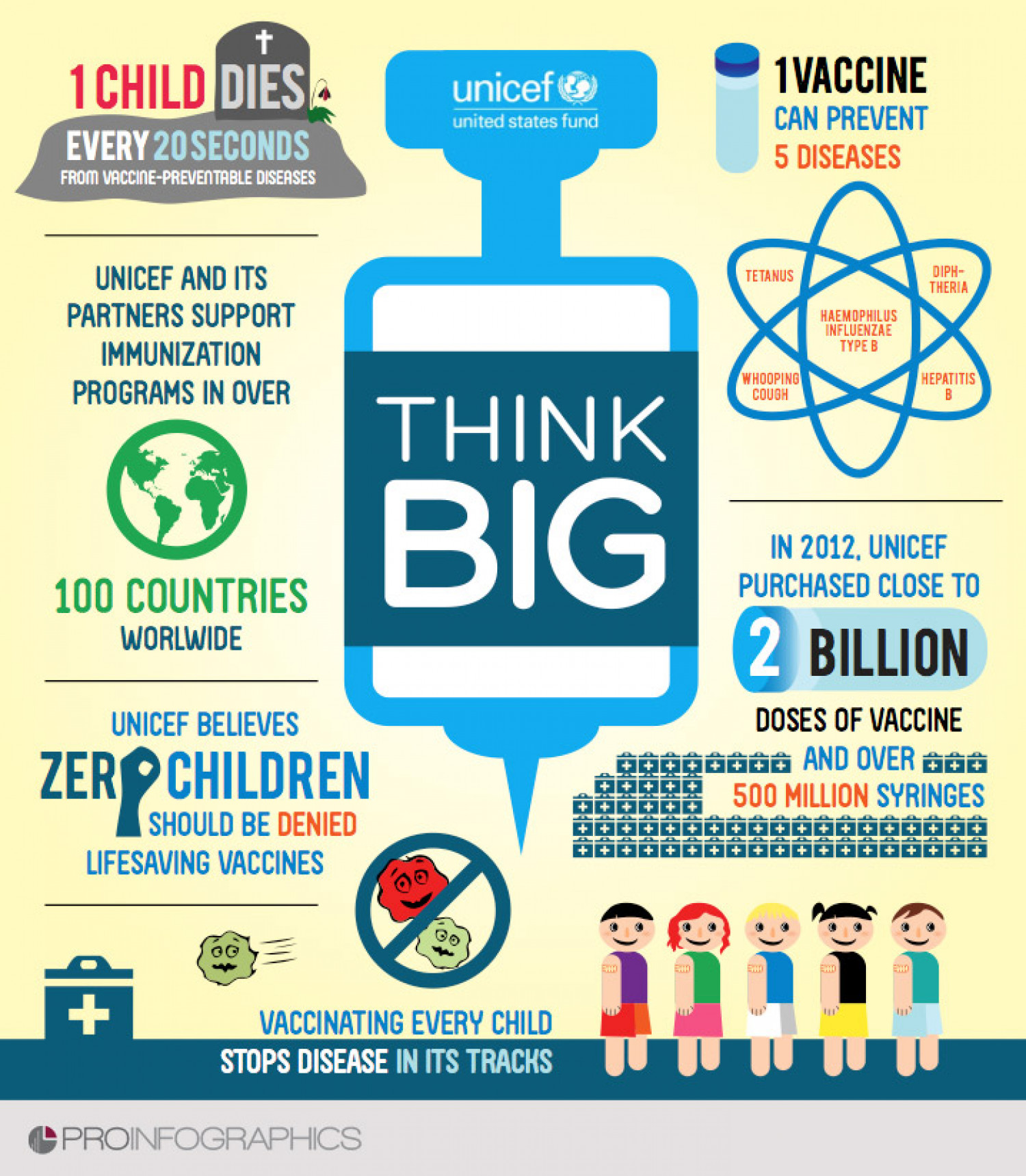 Why to help UNICEF ? Think Big Infographic