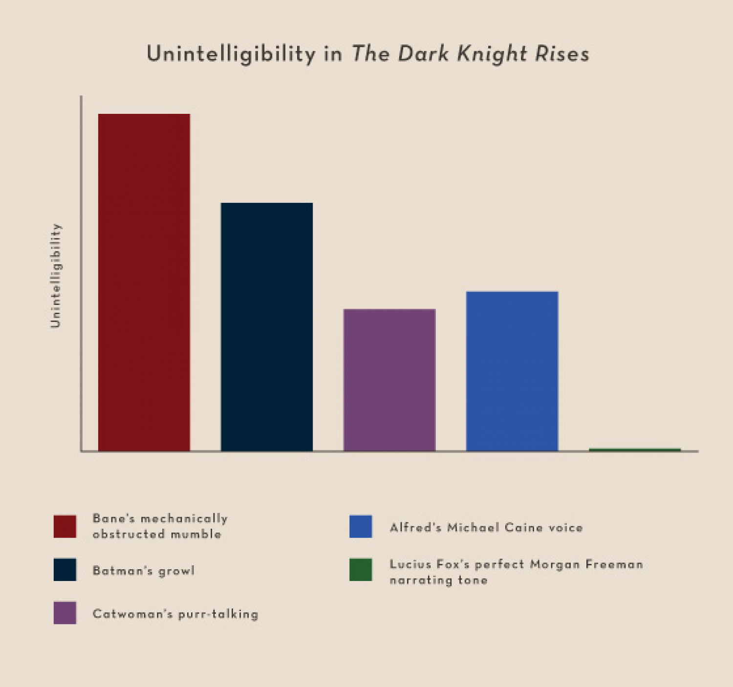 Unintelligibility The Dark Knight Rises Infographic