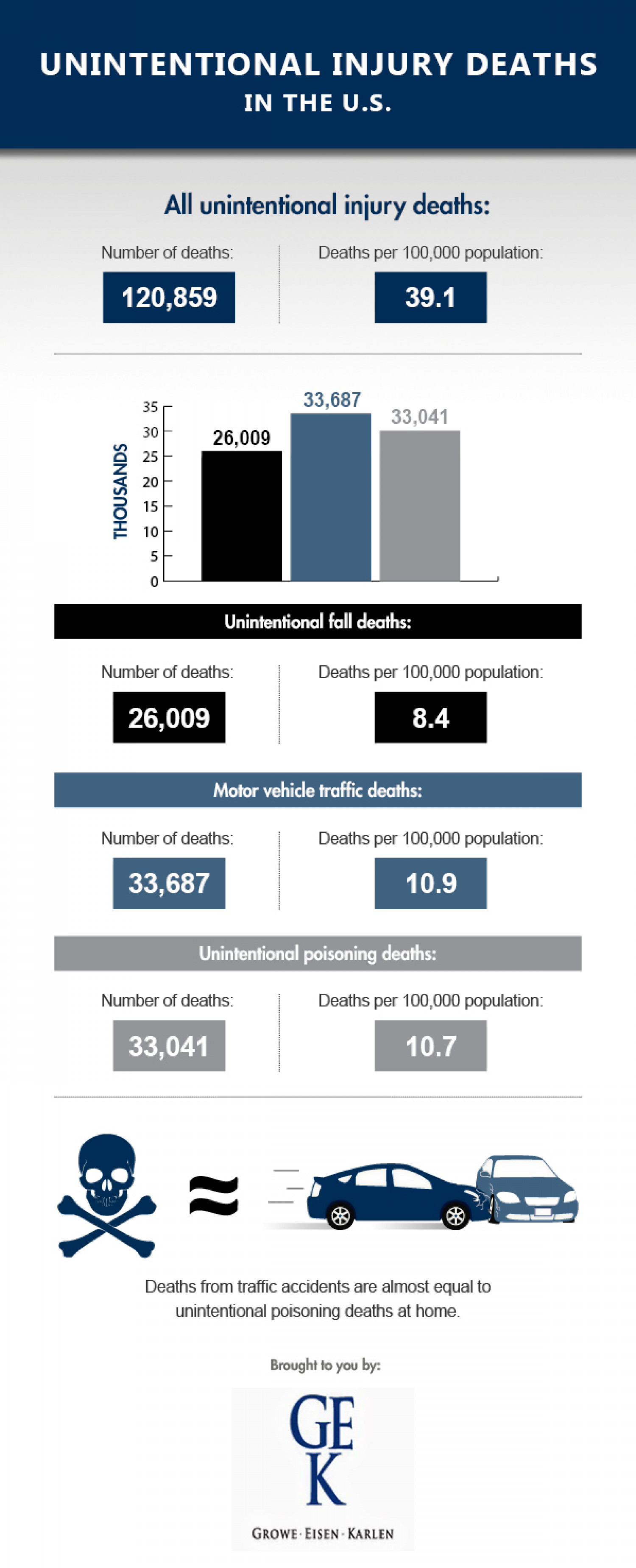 Unintentional Injury Deaths in the U.S. Infographic