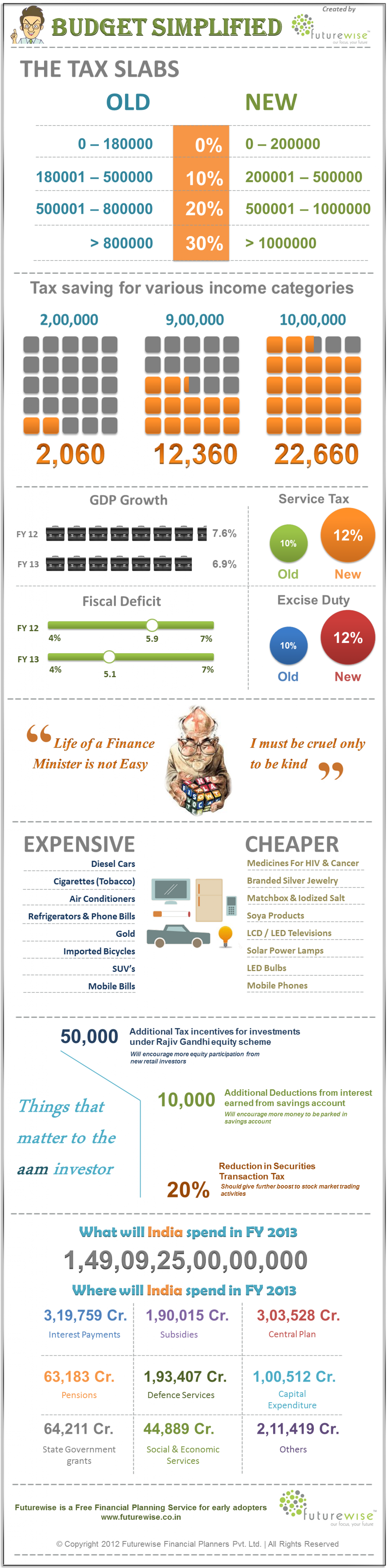 Union Budget Simplified  Infographic