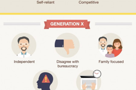 Unique Skills in Each Generation That Employers Need Infographic