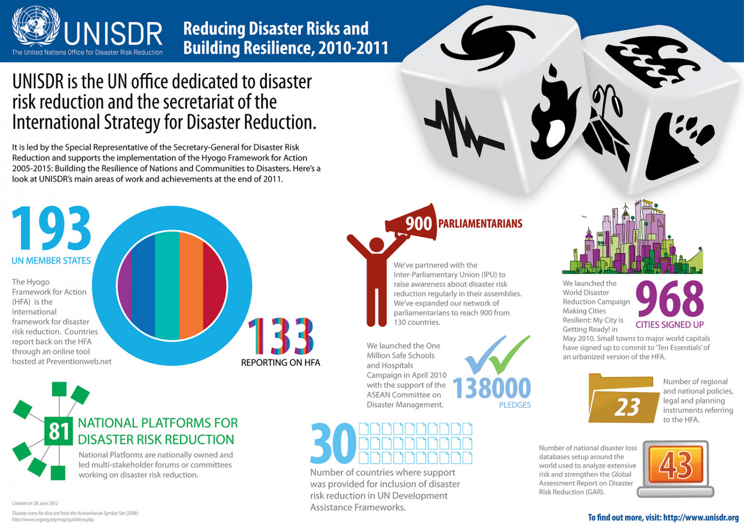 UNISDR Achievements, 2010-2011 Infographic