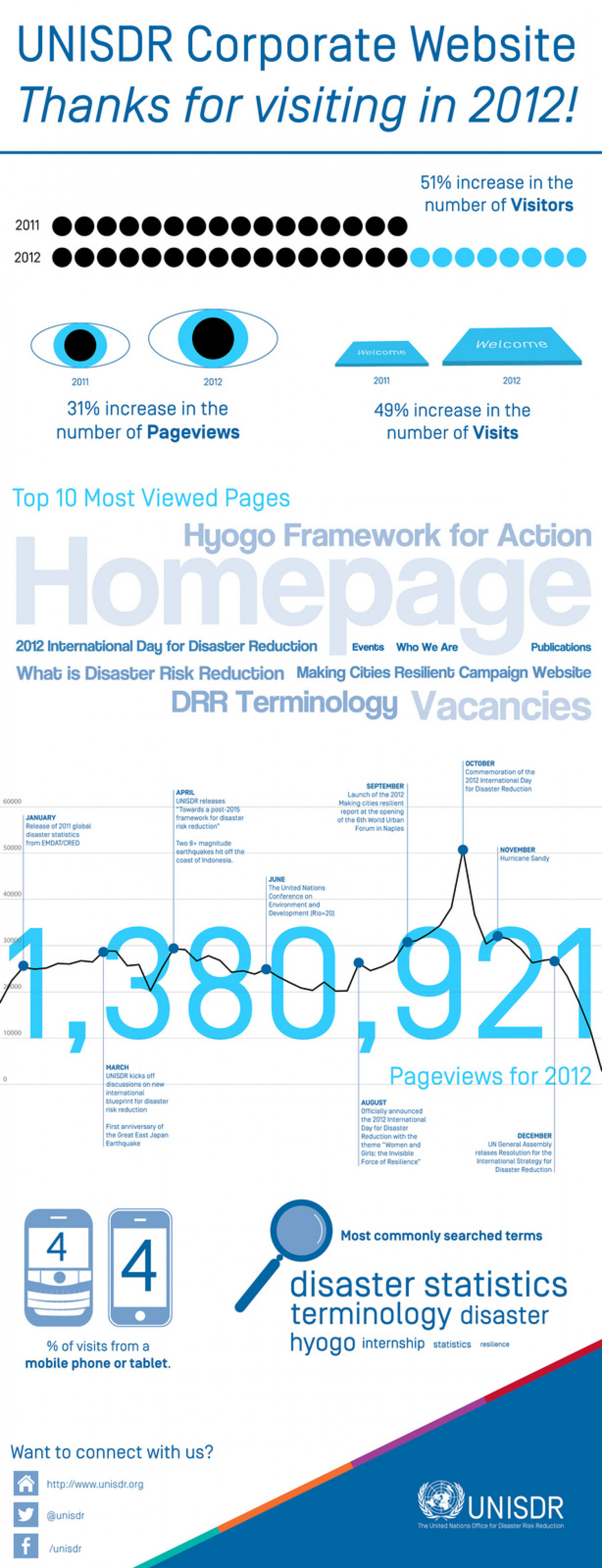 UNISDR Web Stats for 2012 Infographic