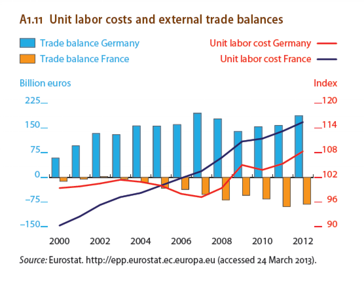 Unit labor cost and external trade balances. Infographic