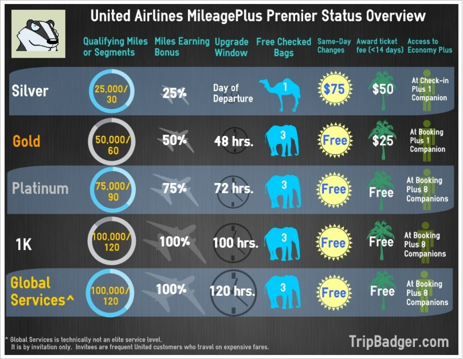 United MileagePlus Premier Status Benefits Infographic
