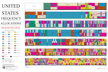 United States Frequency Allocations Infographic