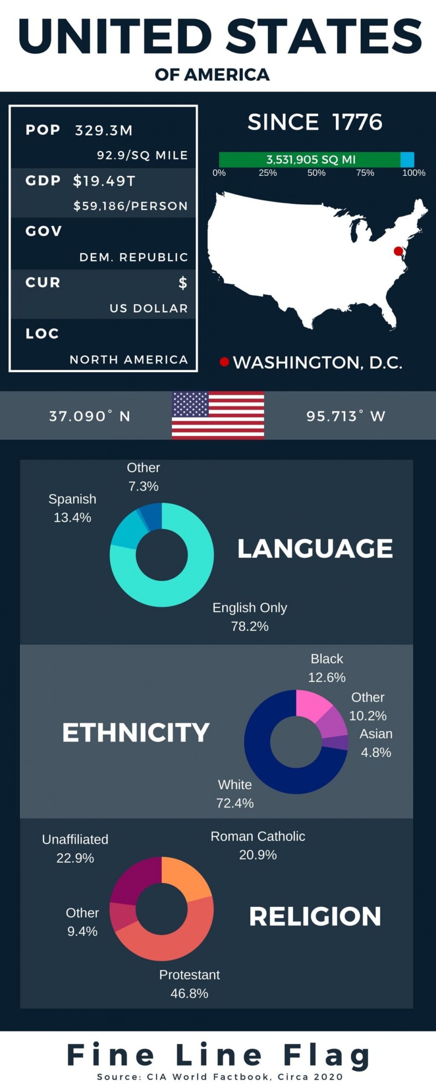United States of America Infographic Infographic