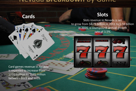United States Of America Land & Online Casino Gambling Infographic Outlook In 2016 Infographic