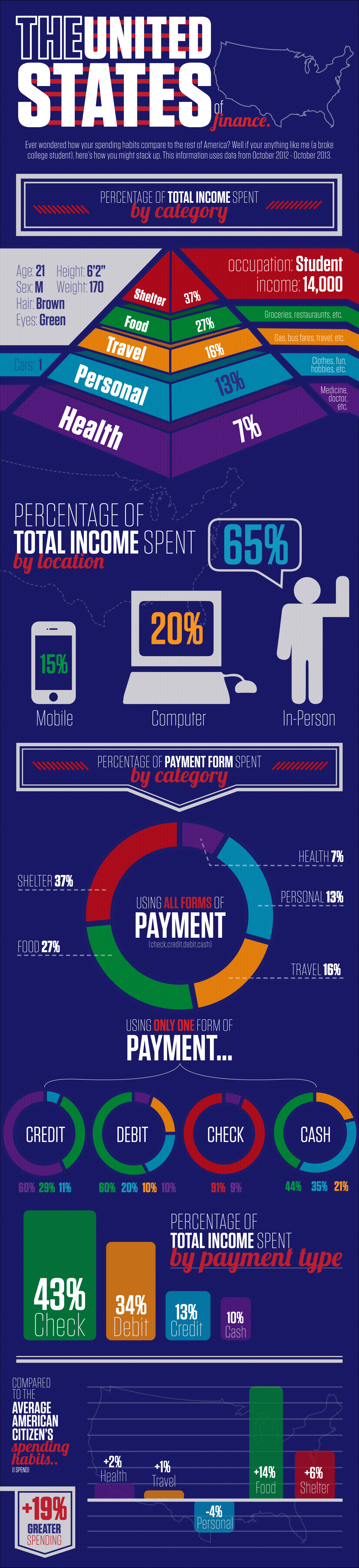 United States of Finance Infographic