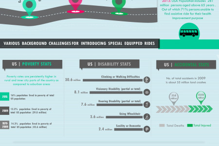 United States Transportation Needs | Infographic Infographic
