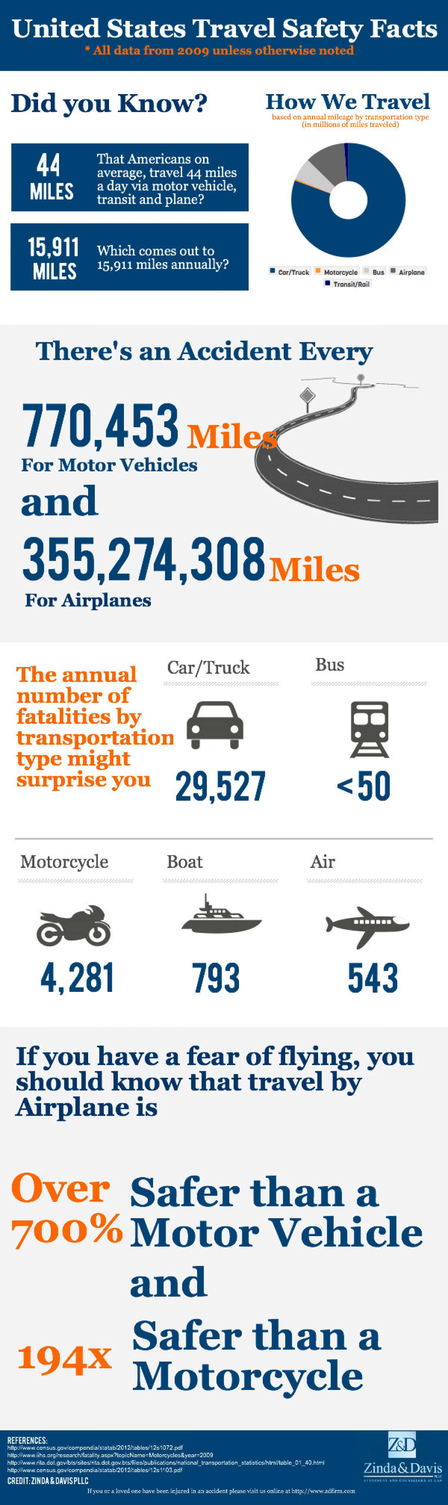 United States Travel Safety Facts Infographic