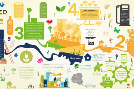 United Sustainable Developments Infographic Infographic