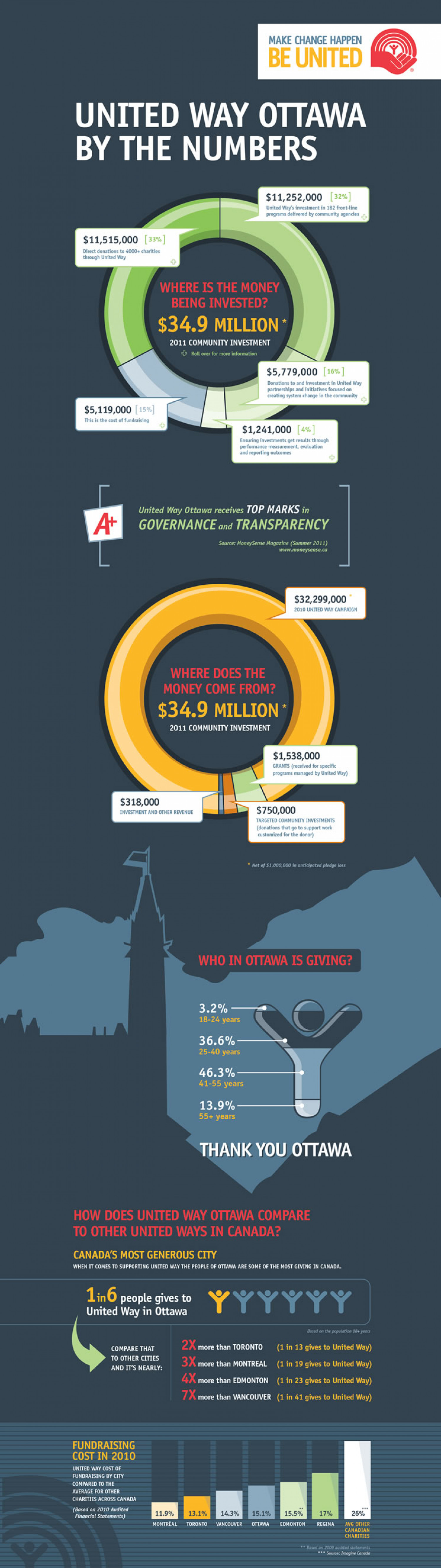 United Way Ottawa by the Numbers Infographic