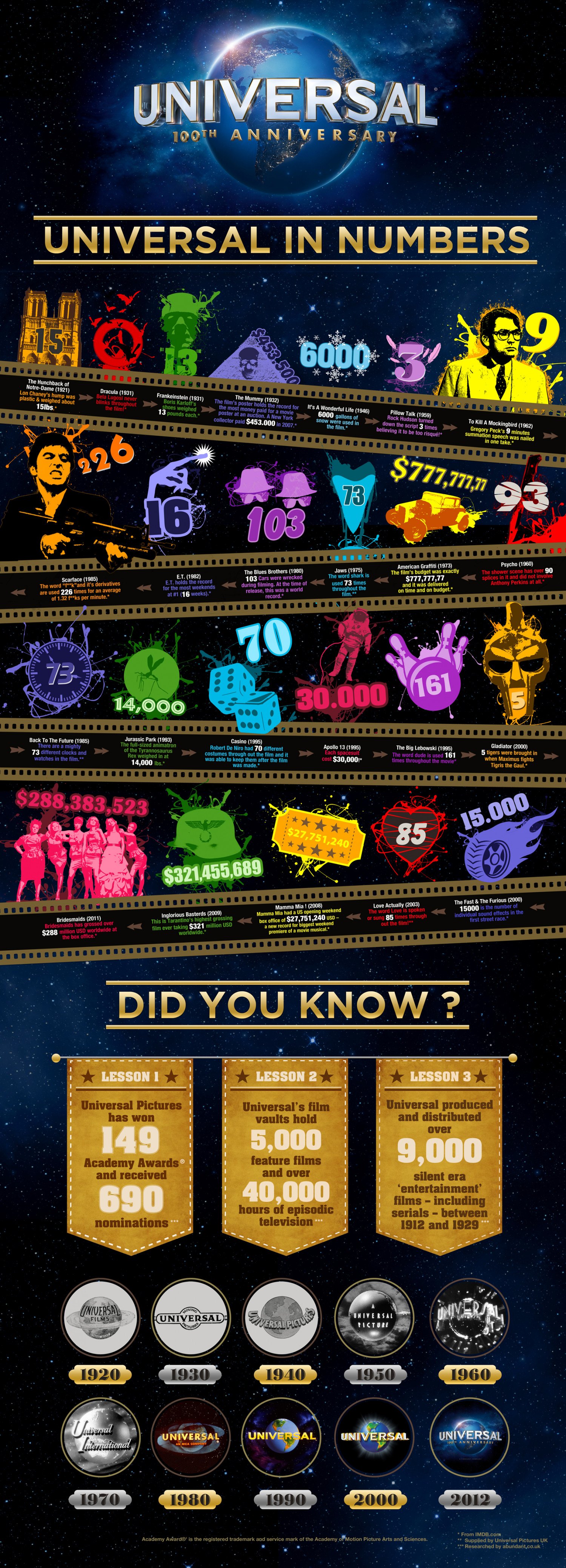 Universal in numbers Infographic
