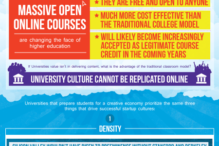 Universities Need to Be Run Like Startups Infographic