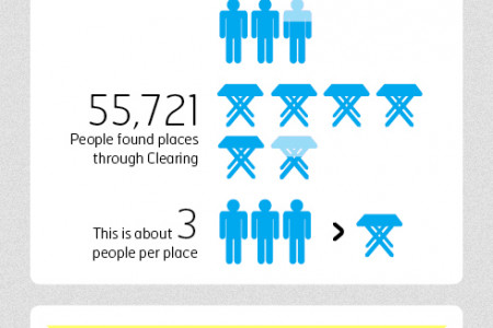 University Clearing 2013 Infographic