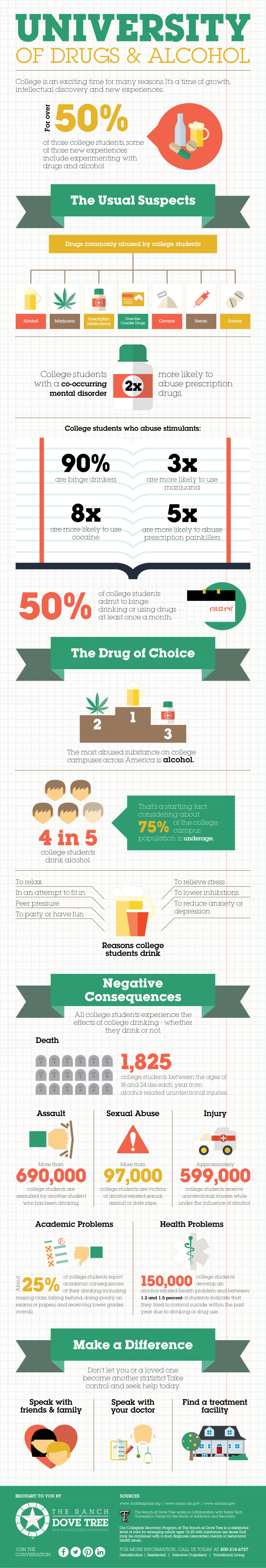University of Drugs and Alcohol Infographic