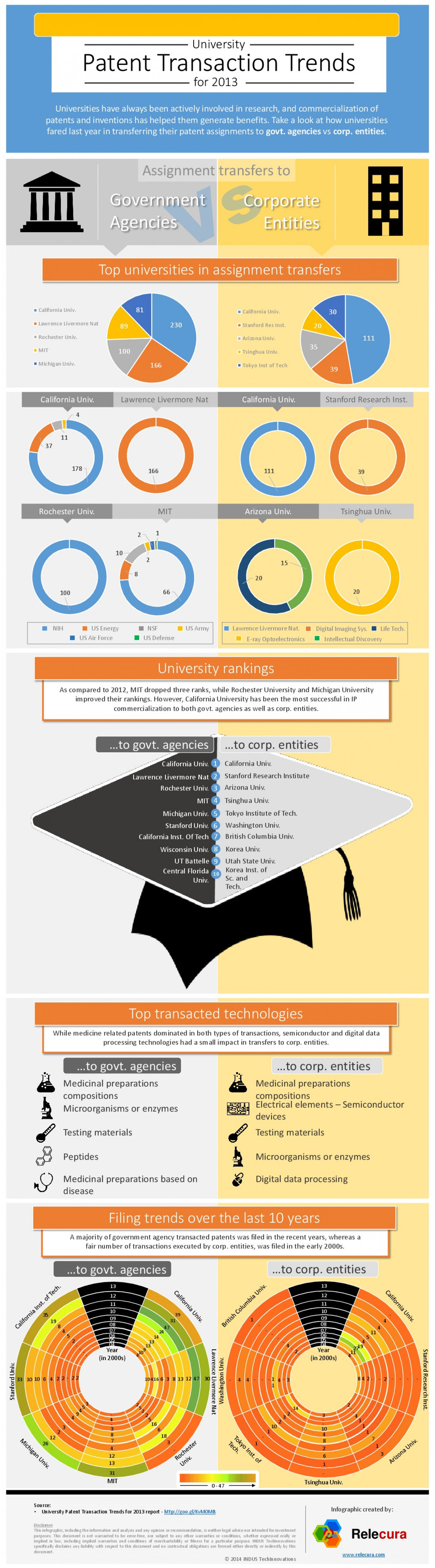 University patent transaction trends 2013 Infographic