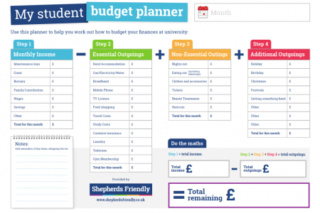 University Student Budget Planner Infographic