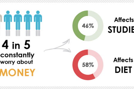Students & Money 2014 Infographic