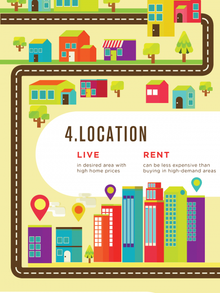 Unlock the Advantages of Apartment Living  Infographic