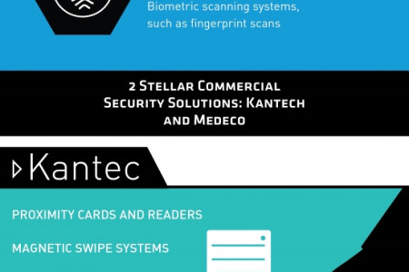 UNLOCK THE BENEFITS OF COMMERCIAL KEYLESS ENTRY Infographic