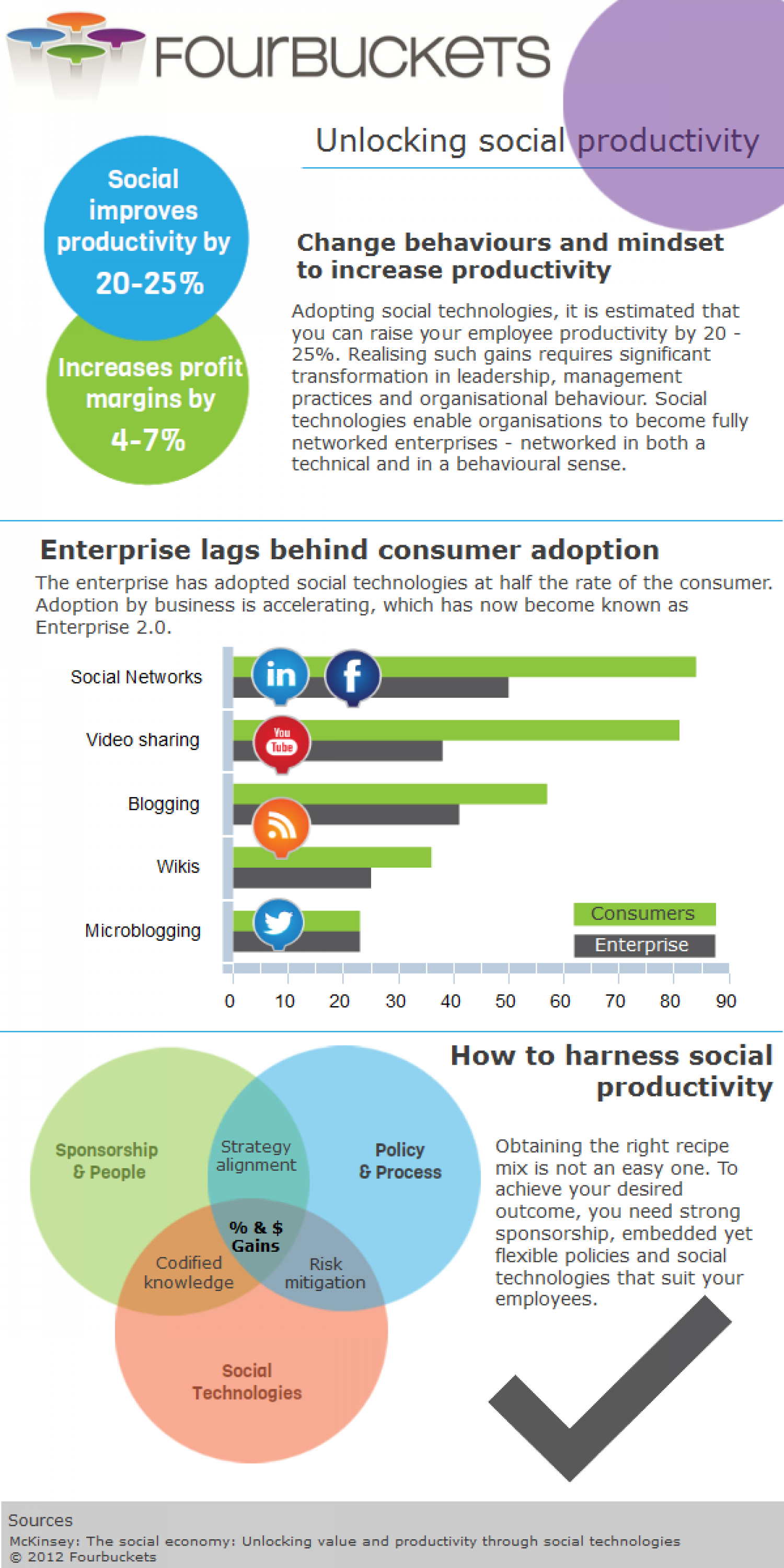 Unlocking Social Productivity Infographic