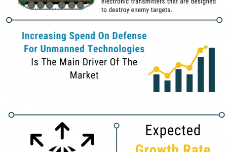 Unmanned Defense Aerial Vehicle Market Analysis And Forecast Report 2030 Infographic