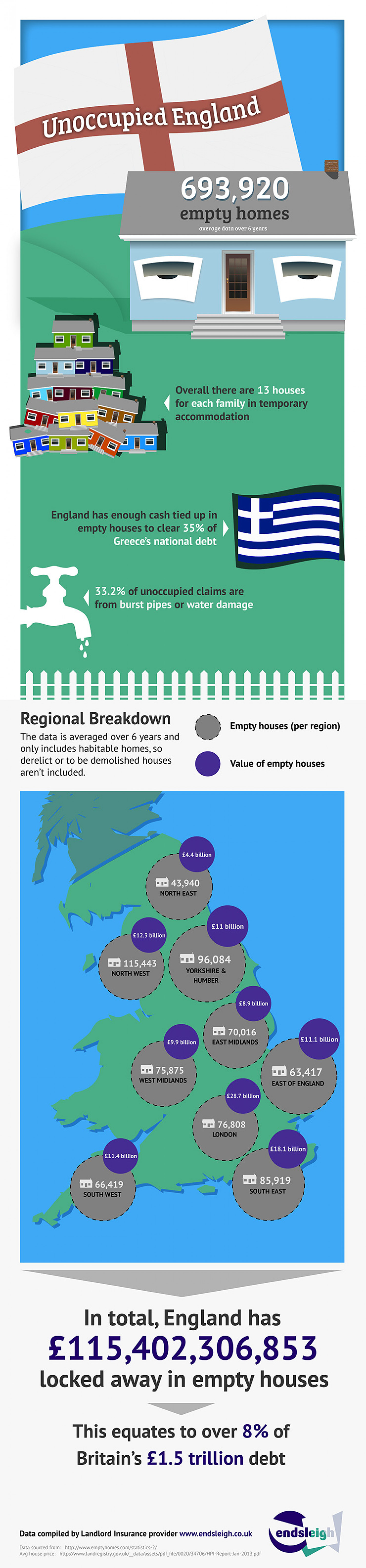 Unoccupied England Infographic