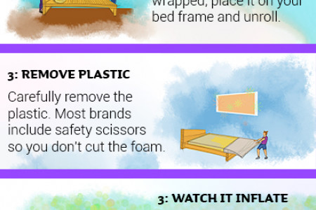 Unpack your new mattress in a box Infographic