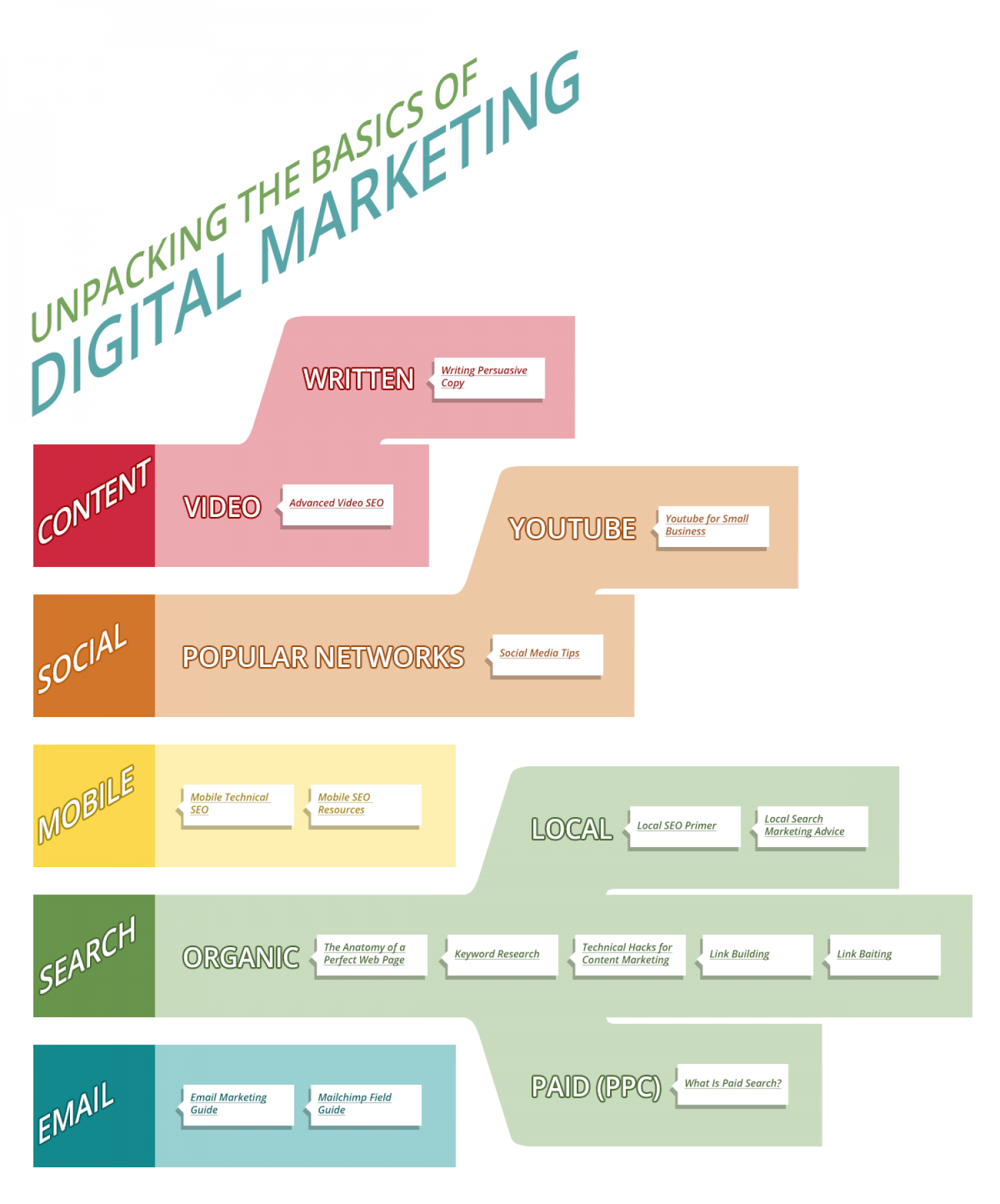 Unpacking the Basics of Digital Marketing Infographic