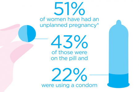 Unplanned Pregnancy Infographic