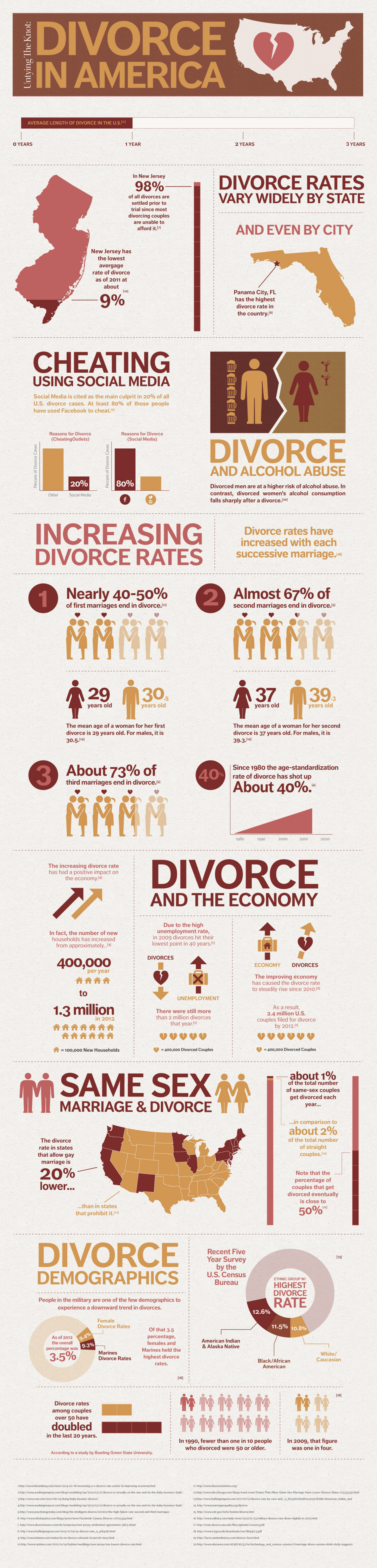 Untying the Knot: Divorce in America  Infographic